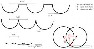 Calcul de la hauteur du sillon restant. Fixer une limite permet de définir le pas de la spirale (vitesse d'avance radiale en Z)